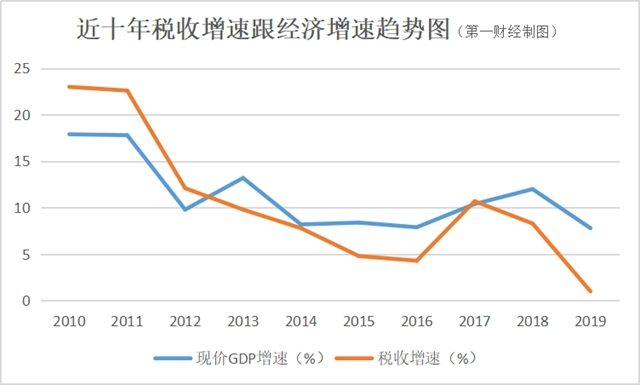一季度税收降幅远超GDP,经济晴雨表失灵?