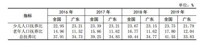 广东老龄化程度仍较低,人口密度是全国4.4倍