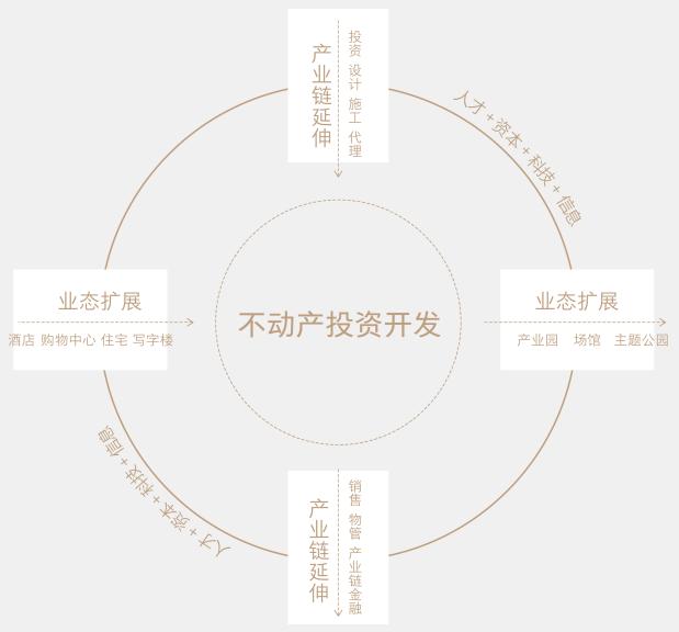 保利发展控股集团不动产生态发展平台:以不动产投资开发为原点,纵向以产业链为延伸,横向以不动产业态为扩展,形成一个共生共荣、和谐发展的有机系统。