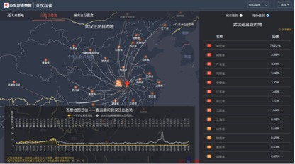4月8日百度地图迁徙大数据平台-武汉迁出方针地省份