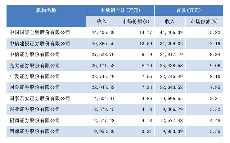 今年一季度券商承销保荐收入前十位(数据来源:WIND)