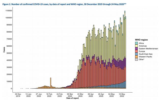 非洲新冠疫情患者增长较为缓慢  来源:WHO每日疫情简报