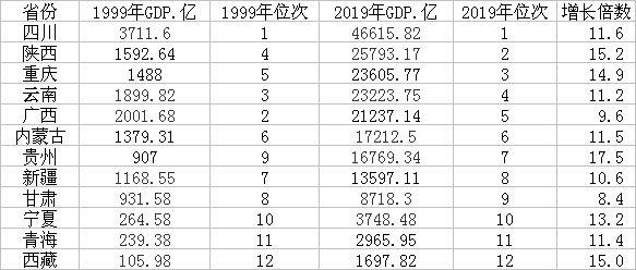 西部12省份20年GDP变化(来源:第一财经记者根据各地统计公报、公开数据制作)
