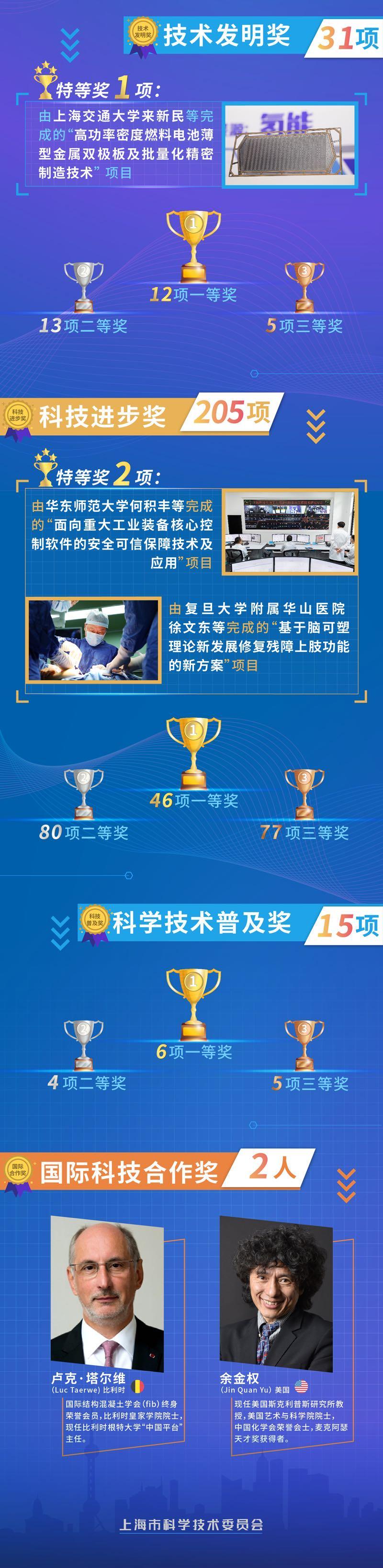 来源:上海科委