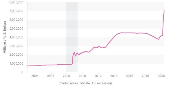 美联储资产负债表本周达到7.1万亿美元