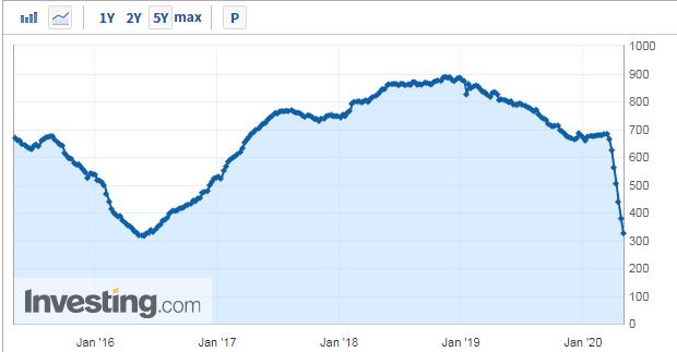 美国活跃原油钻井降至2016年以来新低
