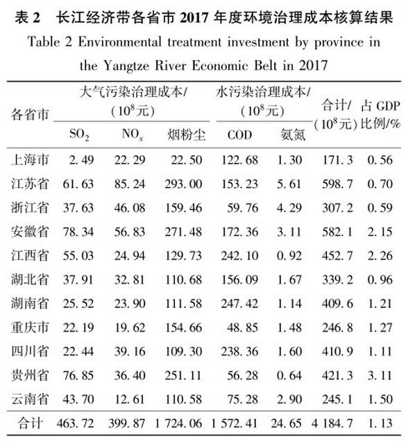 长江经济带各省市2017年度环境治理成本核算效果 原料来源:生态环境部环境规划院