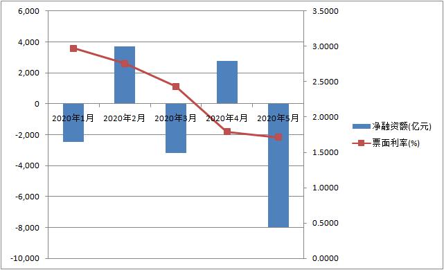 今年以来同业存单发走及利率情况(数据来源:Wind资讯)