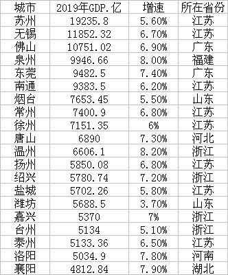 普通地级市GDP20强(数据来源:各地统计公报、公开资料)