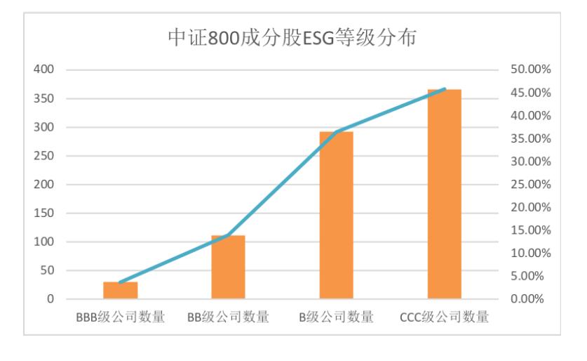 RKS中证800成分股评级通知内容(原料来源:润灵环球评级通知)