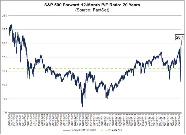 标普500指数预期市盈率创近20年新高(资料来源:FactSet)
