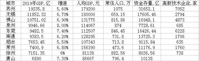 TOP10地级市主要经济指标(数据来源:各地统计公报、公开资料)