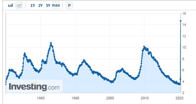 美国4月失业率创大萧条以来新高
