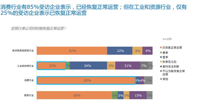 来源:中国美国商会