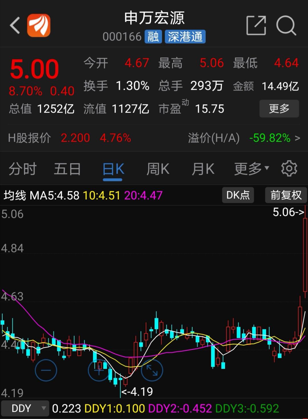 申万宏源近期股价走势图(资料来源:东方财富网)