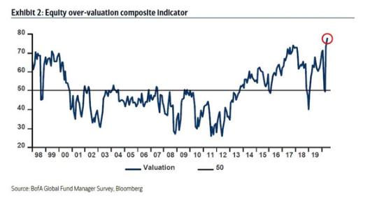 78%基金经理认为市场被高估(资料来源:美银美林)