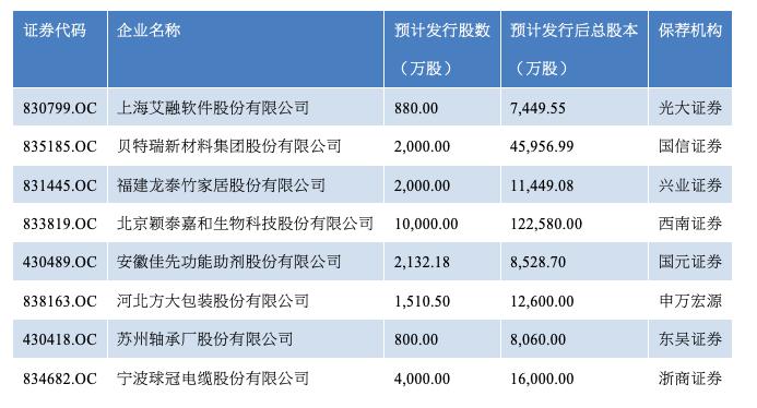 已挑交挂牌委审议的拟精选层企业名单(原料来源:WIND)