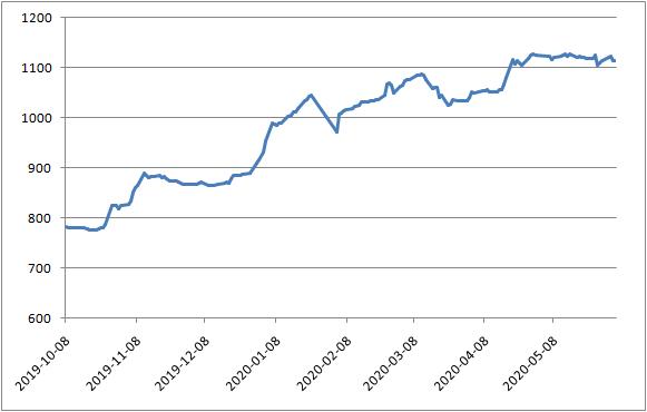 三板做市指数走势