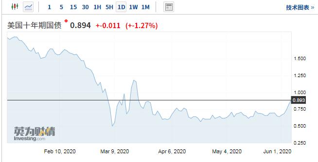 经济苏醒预期令10年期美债大幅反弹