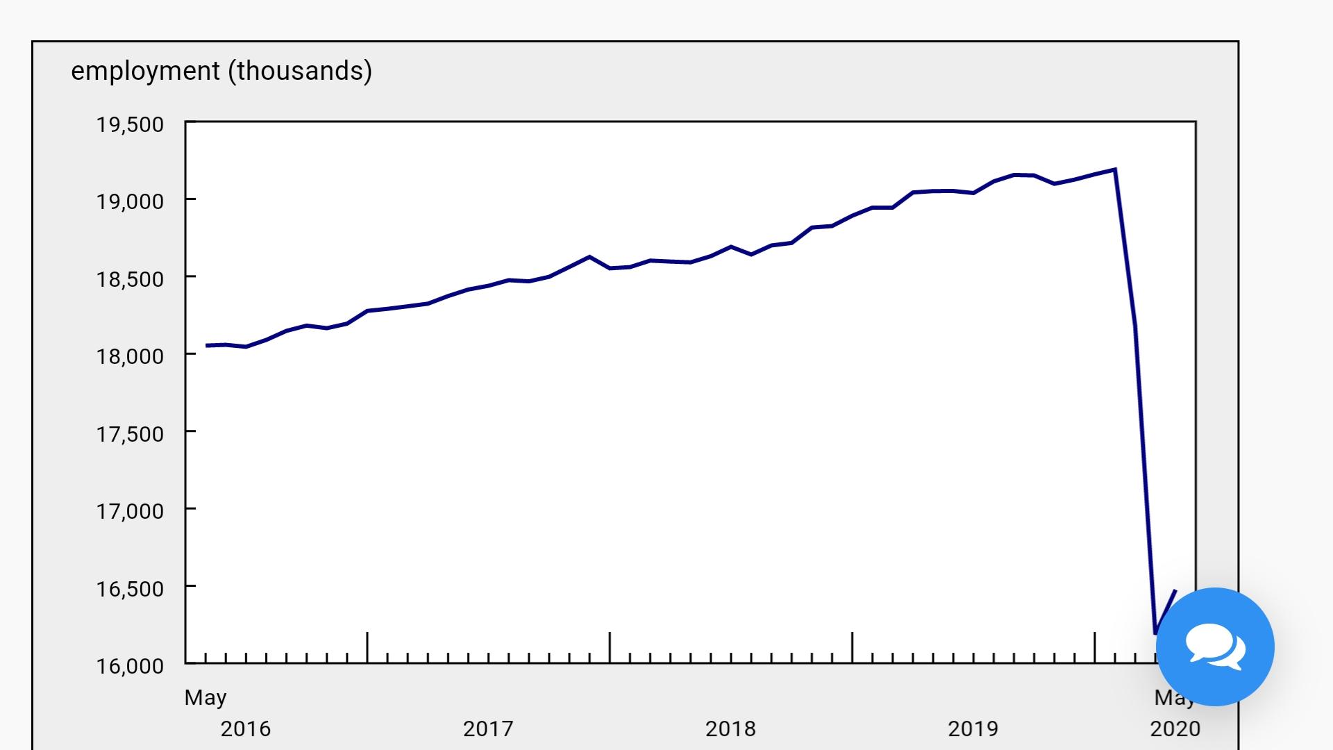 △加拿大统计局发布的失业率曲线