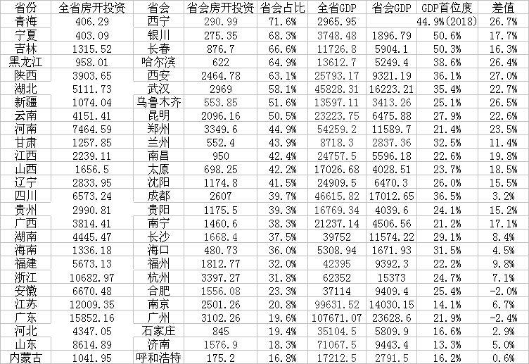 26个省会(自治区首府)城市房地产首位度(房开投资、GDP单位:亿元)
