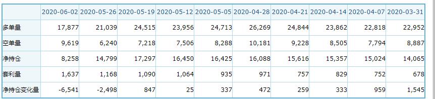 CFTC数据显示近三周美元看多头寸明显回落
