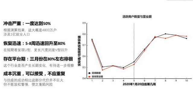 个体经营户受疫情冲击及恢复轨迹 资料来源:北京大学数字金融研究中心