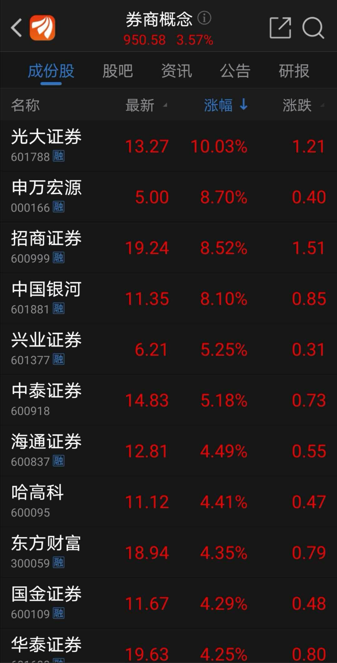 6月22日午盘券商板块个股涨幅居前个股(资料来源:东方财富网)