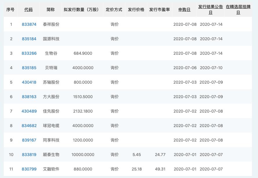 部分拟精选层企业情况一览(资料来源:全国股转企业)