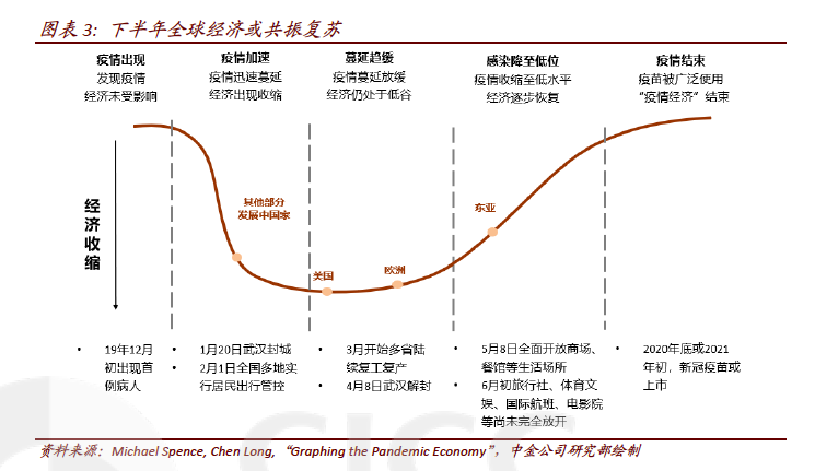 疫情影响下下半年全球经济恢复情况(资料来源:中金公司研究部)