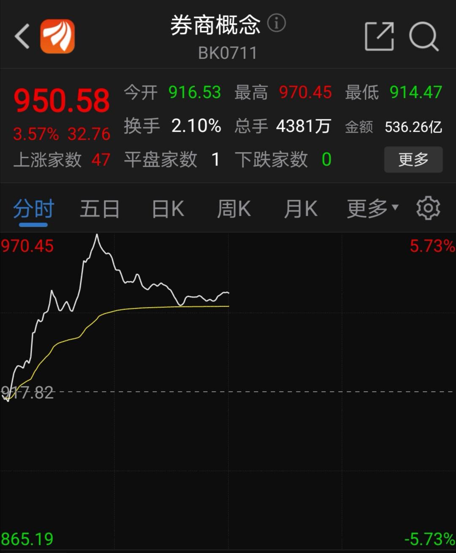 6月22日午盘券商板块涨幅情况(资料来源:东方财富网)