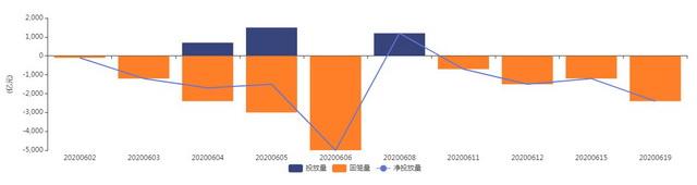 6月公开市场操作和到期情况(截至6月8日,数据来源:Wind)