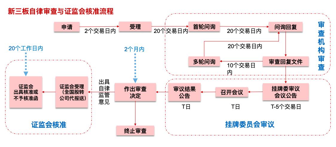 精选层企业审核流程(原料来源:全国股转公司)