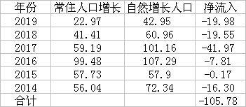 近6年山东人口变化(单位:万人)