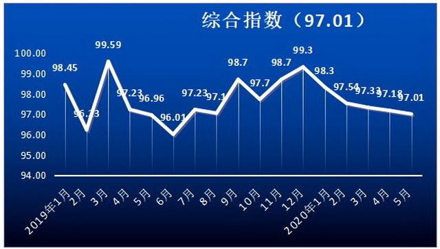 2020年5月全国危险货物道路运输价格指数 资料来源:中国物流与采购联合会危化品物流分会