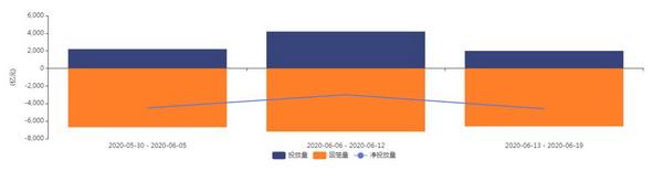 本月以来公开市场操作情况(数据来源:Wind资讯)
