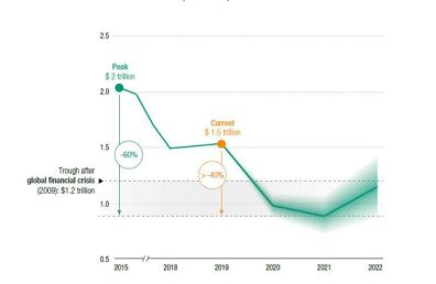 2015-2019 年全球外国直接投资流量数据和 2020-2022 年全球外国投资流量预测