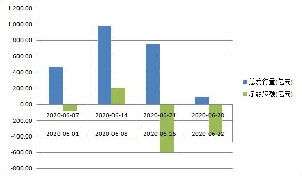 今年6月地方政府债发行情况(发行计划数据截至6月16日)(数据来源:Wind资讯)