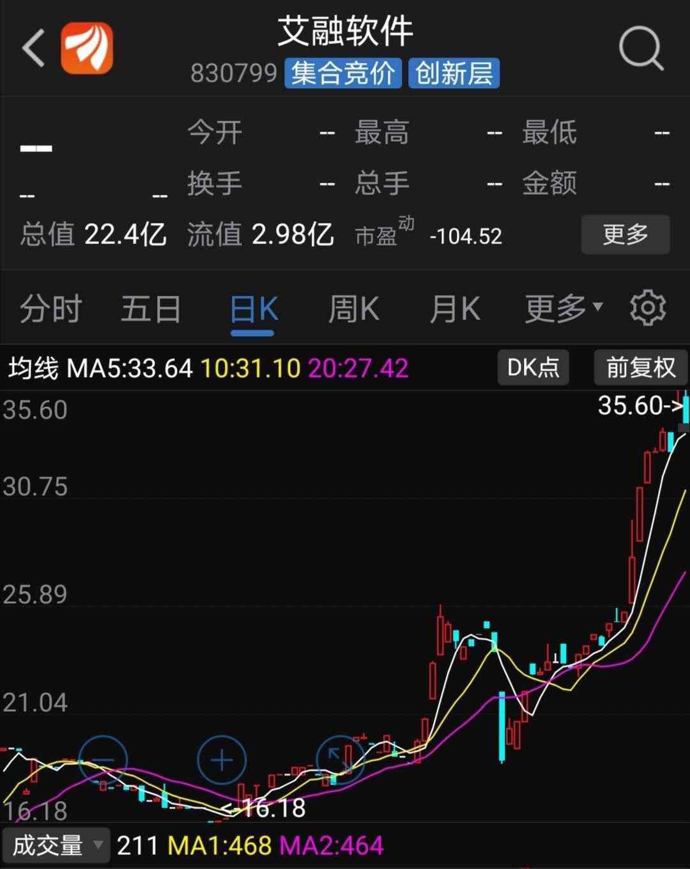 颖泰生物股价走势图(资料来源:东方财富)