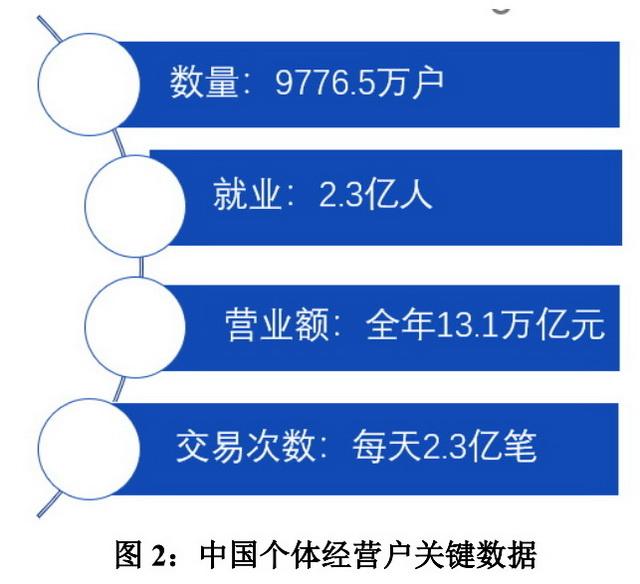 中国个体经营户关键数据 资料来源:北京大学数字金融研究中心