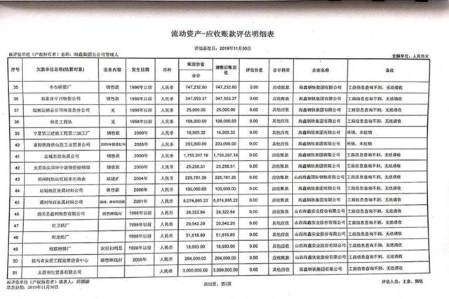 海鑫集团五公司享有的对外应收款项及股利
