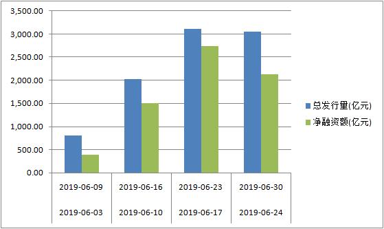 去年同期地方政府债发行情况(数据来源:Wind资讯)