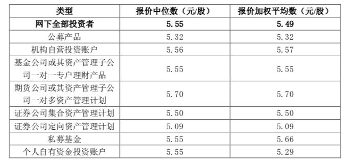 剔除无效报价和最高报价后网下投资者剩余报价信息(资料来源:企业公告)