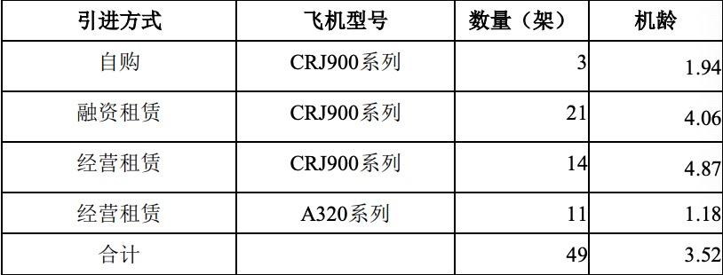 华夏航空要买100架国产飞机!