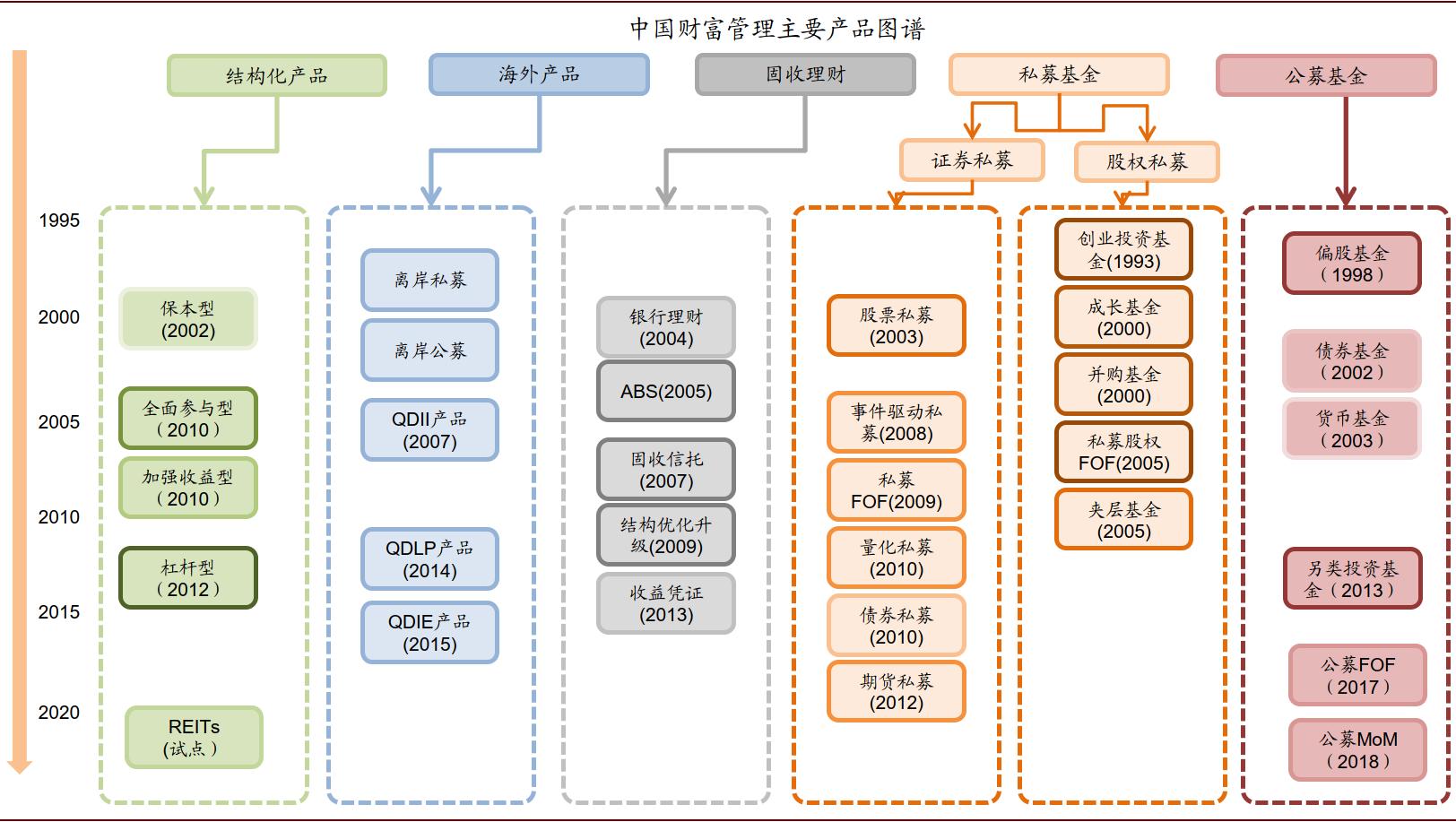 原料来源:中金公司钻研部