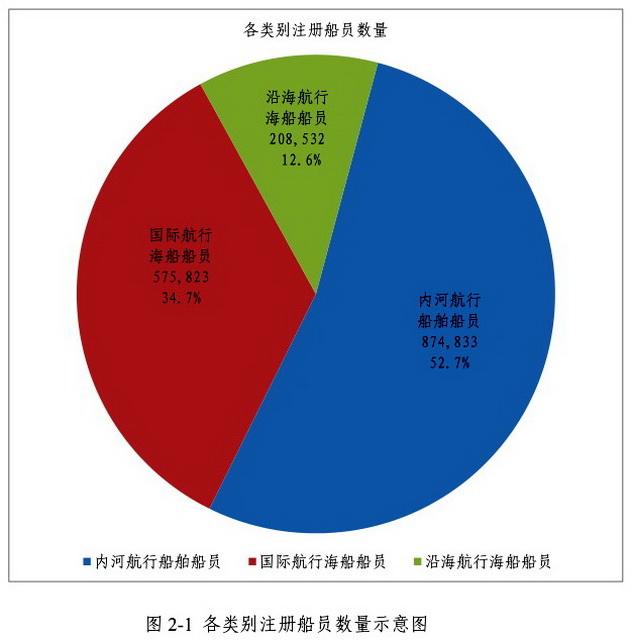 各类别注册船员数量示意图 资料来源:2019年中国船员发展报告