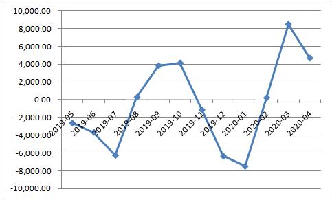 组织性存款添量转折情况(亿元,数据来源:Wind)