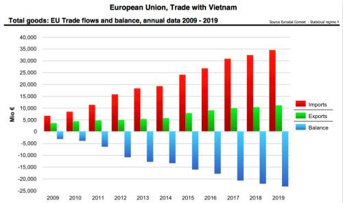 欧盟与越南近十年贸易总量(数据来源:欧盟委员会)