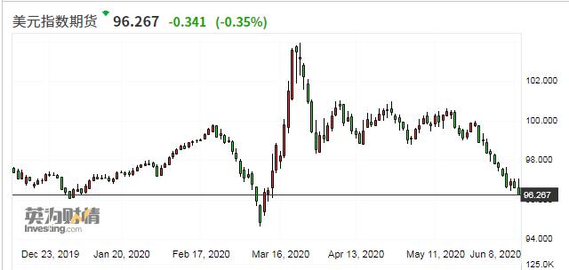 美元指数近三周单边下挫近4%
