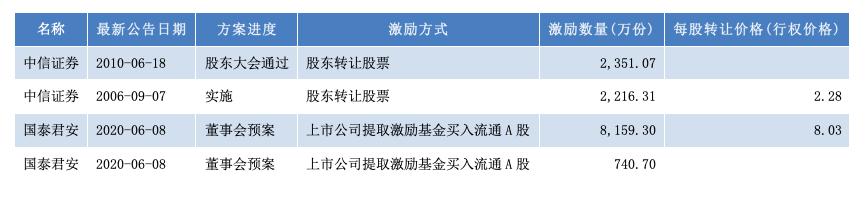 部分券商员工持股及股权激励计划情况(资料来源:WIND)